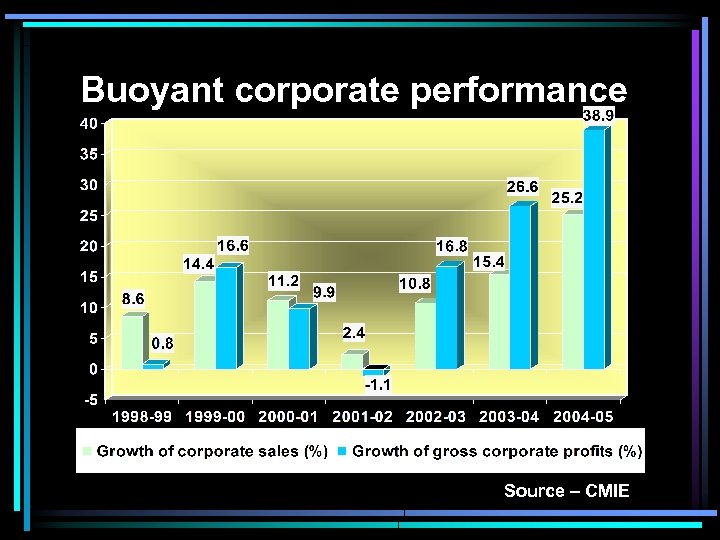 Buoyant corporate performance Source – CMIE
