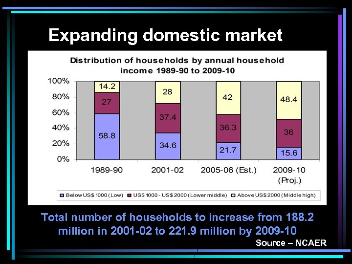 Expanding domestic market Total number of households to increase from 188. 2 million