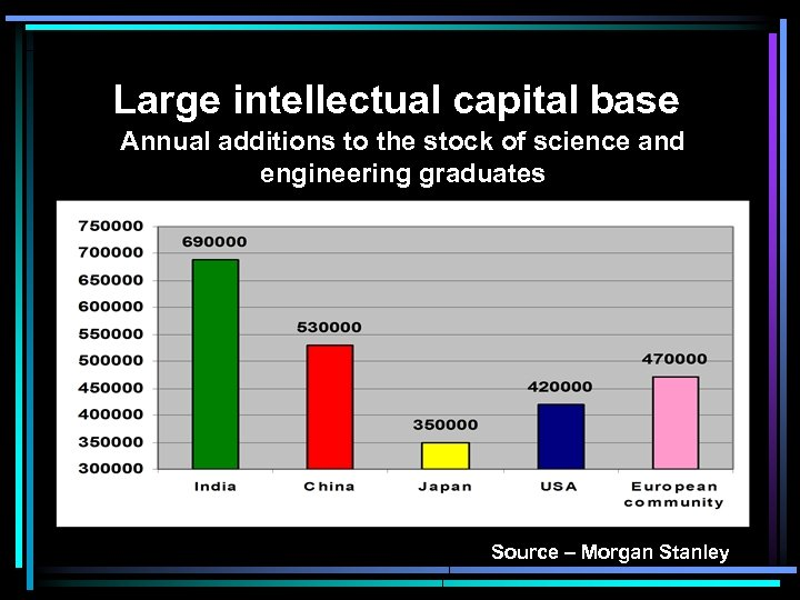 Large intellectual capital base Annual additions to the stock of science and engineering graduates