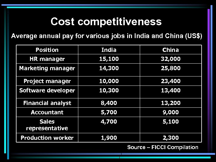 Cost competitiveness Average annual pay for various jobs in India and China (US$) Position