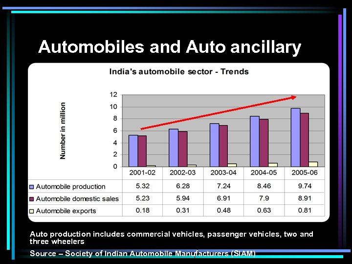 Automobiles and Auto ancillary Auto production includes commercial vehicles, passenger vehicles, two and three