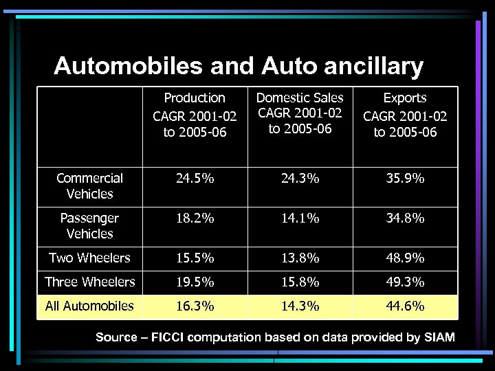 Automobiles and Auto ancillary Production CAGR 2001 -02 to 2005 -06 Domestic Sales CAGR