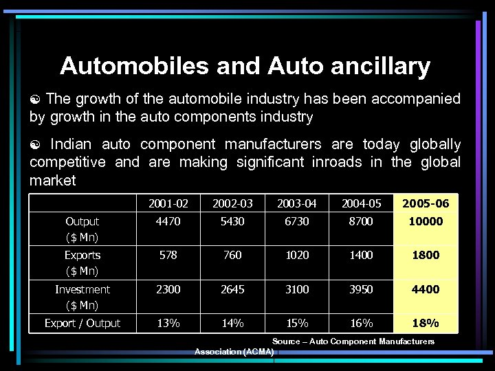Automobiles and Auto ancillary The growth of the automobile industry has been accompanied