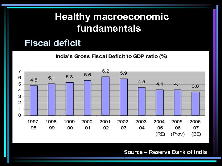 Healthy macroeconomic fundamentals Fiscal deficit Source – Reserve Bank of India