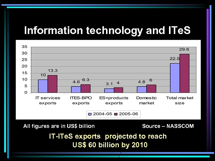 Information technology and ITe. S All figures are in US$ billion Source – NASSCOM