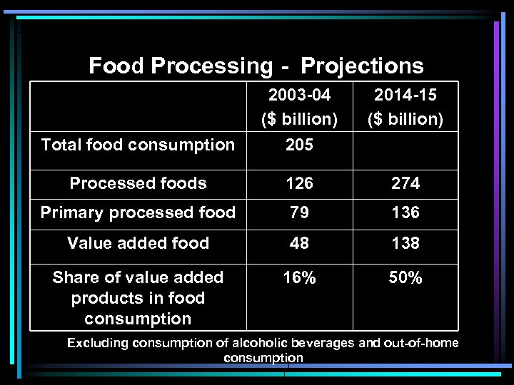 Food Processing - Projections 2014 -15 ($ billion) Total food consumption 2003 -04 ($