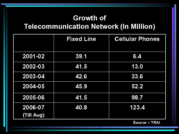 Growth of Telecommunication Network (In Million) Fixed Line Cellular Phones 2001 -02 39. 1