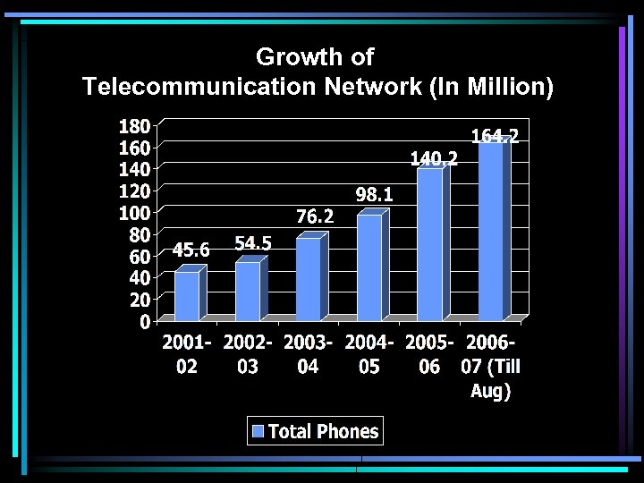 Growth of Telecommunication Network (In Million)