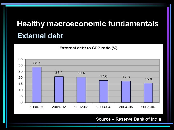 Healthy macroeconomic fundamentals External debt Source – Reserve Bank of India