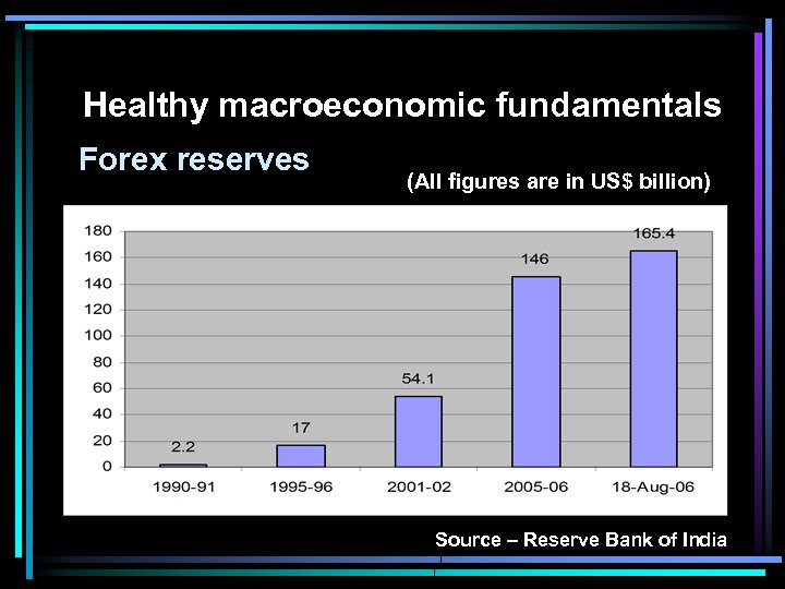 Healthy macroeconomic fundamentals Forex reserves (All figures are in US$ billion) Source –
