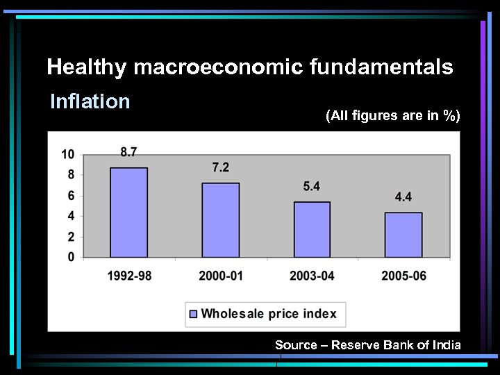 Healthy macroeconomic fundamentals Inflation (All figures are in %) Source – Reserve Bank of