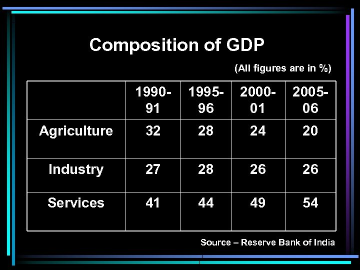 Composition of GDP (All figures are in %) 199091 199596 200001 200506 Agriculture 32