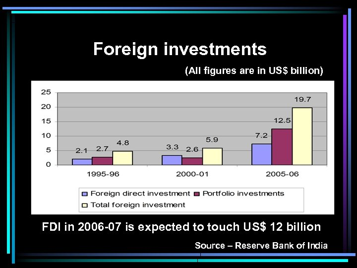 Foreign investments (All figures are in US$ billion) FDI in 2006 -07 is expected