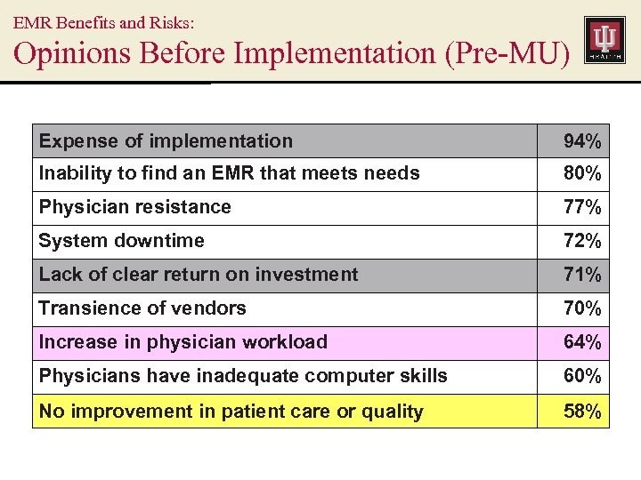 EMR Benefits and Risks: Opinions Before Implementation (Pre-MU) Expense of implementation 94% Inability to