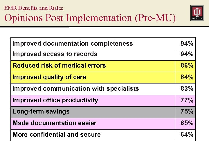 EMR Benefits and Risks: Opinions Post Implementation (Pre-MU) Improved documentation completeness 94% Improved access