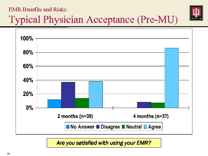 EMR Benefits and Risks: Typical Physician Acceptance (Pre-MU) Are you satisfied with using your