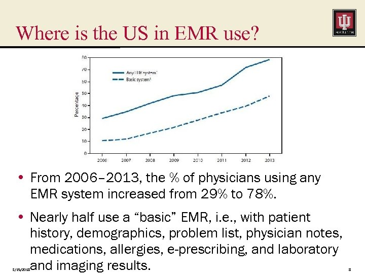 Where is the US in EMR use? • From 2006– 2013, the % of