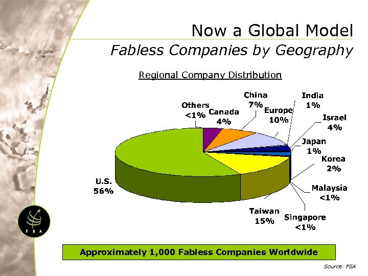 Now a Global Model Fabless Companies by Geography Regional Company Distribution Approximately 1, 000
