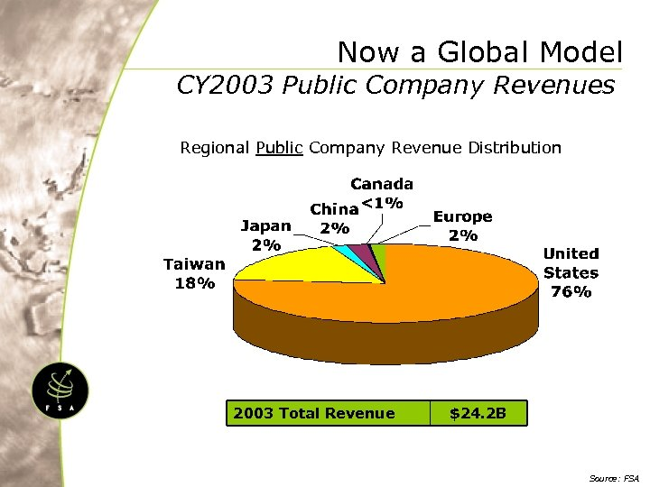 Now a Global Model CY 2003 Public Company Revenues Regional Public Company Revenue Distribution