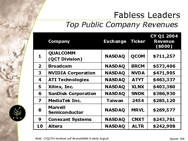 Fabless Leaders Top Public Company Revenues Company Exchange Ticker CY Q 1 2004 Revenue