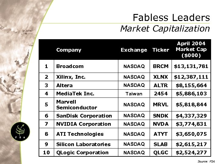 Fabless Leaders Market Capitalization Company Exchange Ticker April 2004 Market Cap ($000) 1 Broadcom