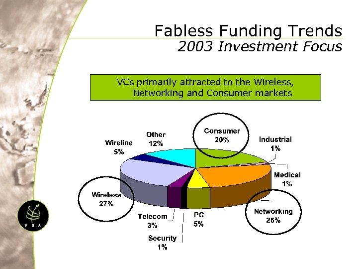 Fabless Funding Trends 2003 Investment Focus VCs primarily attracted to the Wireless, Networking and