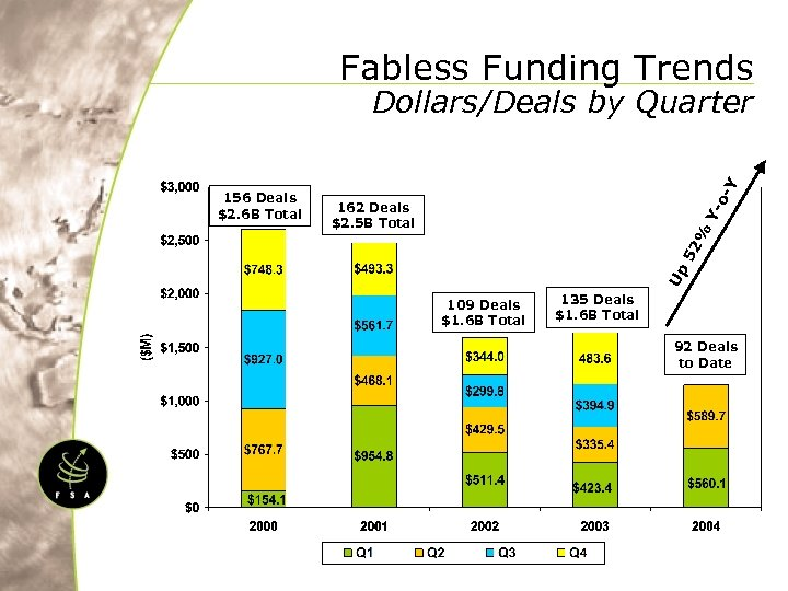 Fabless Funding Trends 52 % Y- 162 Deals $2. 5 B Total Up 156