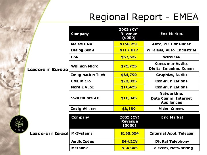 Regional Report - EMEA Company End Market Melexis NV $168, 231 Auto, PC, Consumer