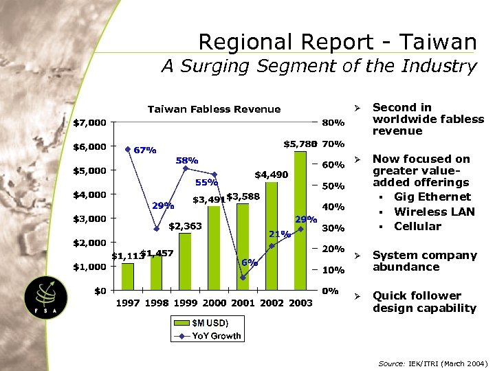 Regional Report - Taiwan A Surging Segment of the Industry Taiwan Fabless Revenue Ø