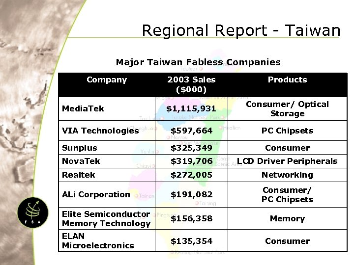 Regional Report - Taiwan Major Taiwan Fabless Companies Company 2003 Sales ($000) Products $1,