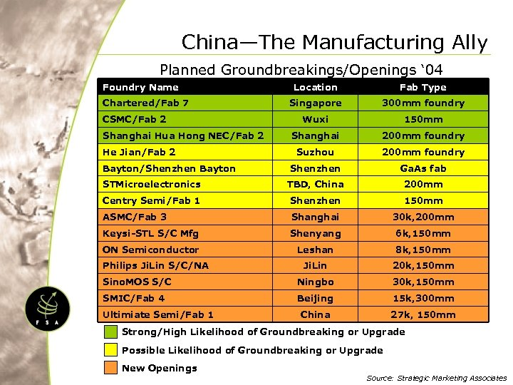 China—The Manufacturing Ally Planned Groundbreakings/Openings ' 04 Foundry Name Location Fab Type Singapore 300