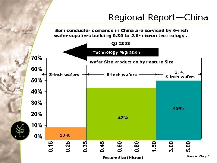 Regional Report—China Semiconductor demands in China are serviced by 6 -inch wafer suppliers building