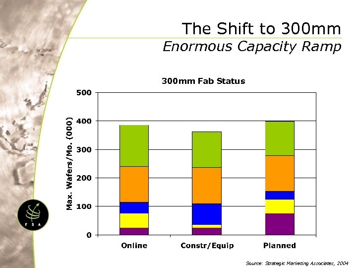 The Shift to 300 mm Enormous Capacity Ramp 300 mm Fab Status Source: Strategic