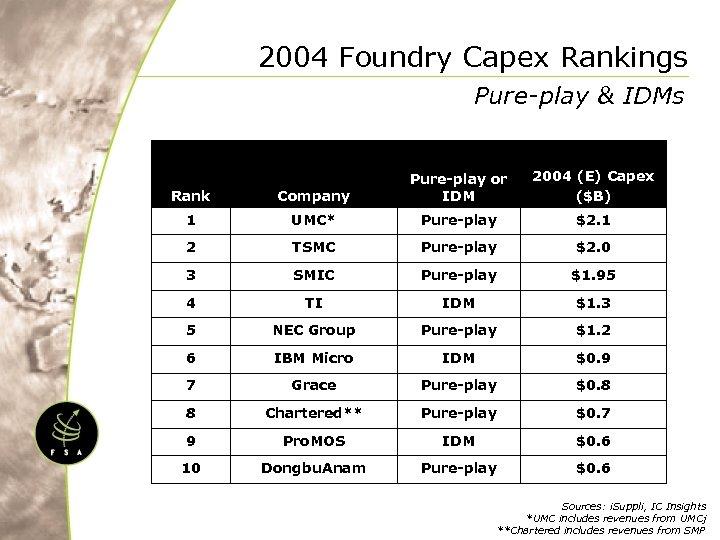 2004 Foundry Capex Rankings Pure-play & IDMs 2004 (E) Capex ($B) Rank Company Pure-play