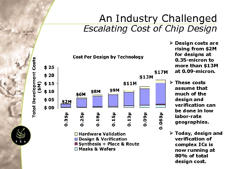 An Industry Challenged Escalating Cost of Chip Design Ø Design costs are rising from