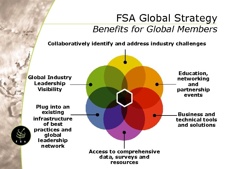 FSA Global Strategy Benefits for Global Members Collaboratively identify and address industry challenges Education,