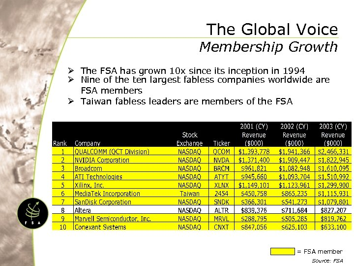 The Global Voice Membership Growth Ø The FSA has grown 10 x since its