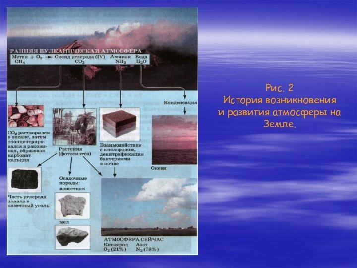 Рис. 2 История возникновения и развития атмосферы на Земле.