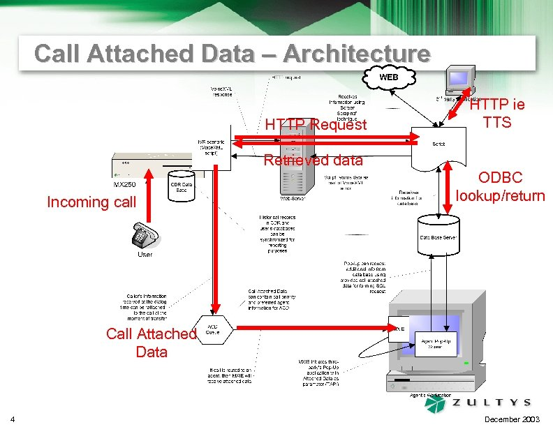 Call Attached Data – Architecture HTTP Request HTTP ie TTS Retrieved data Incoming call