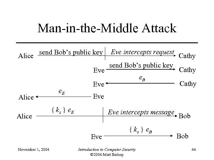 Man-in-the-Middle Attack Alice send Bob's public key Eve Alice e. E send Bob's public