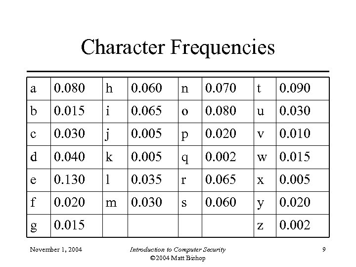 Character Frequencies a 0. 080 h 0. 060 n 0. 070 t 0. 090