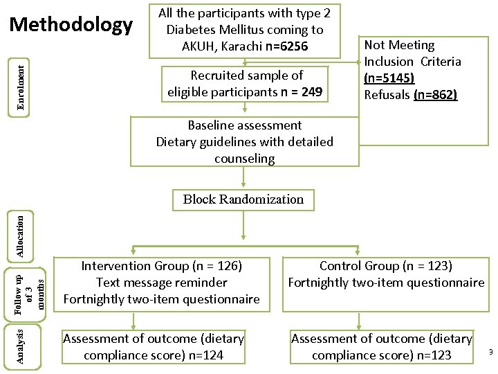 Enrolment Methodology All the participants with type 2 Diabetes Mellitus coming to AKUH, Karachi