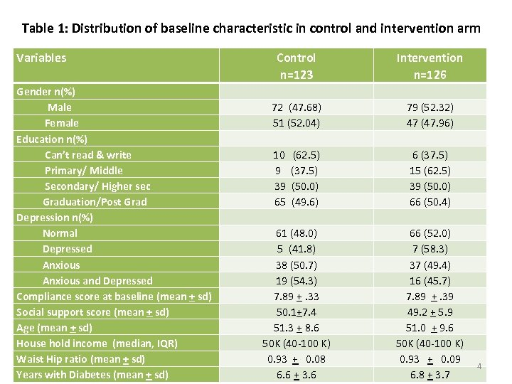 Table 1: Distribution of baseline characteristic in control and intervention arm Variables Gender n(%)