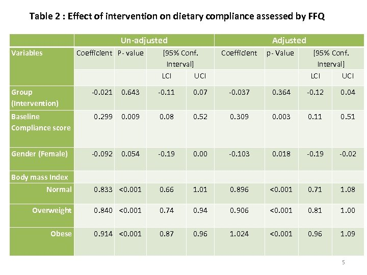 Table 2 : Effect of intervention on dietary compliance assessed by FFQ Un-adjusted Variables