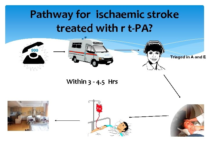 Pathway for ischaemic stroke treated with r t-PA? 999 Triaged in A and E