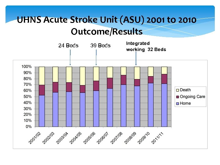 UHNS Acute Stroke Unit (ASU) 2001 to 2010 Outcome/Results 24 Beds 39 Beds Integrated