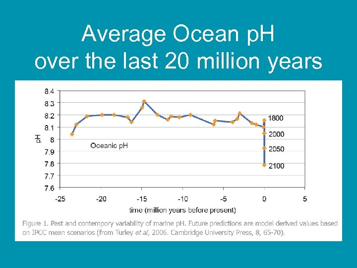 Average Ocean p. H over the last 20 million years