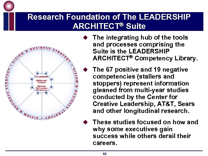 Research Foundation of The LEADERSHIP ARCHITECT Suite u The integrating hub of the tools