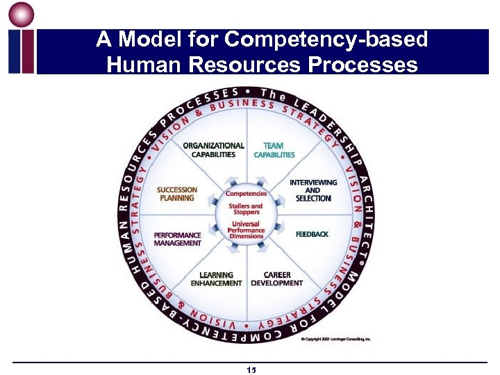 A Model for Competency-based Human Resources Processes 15