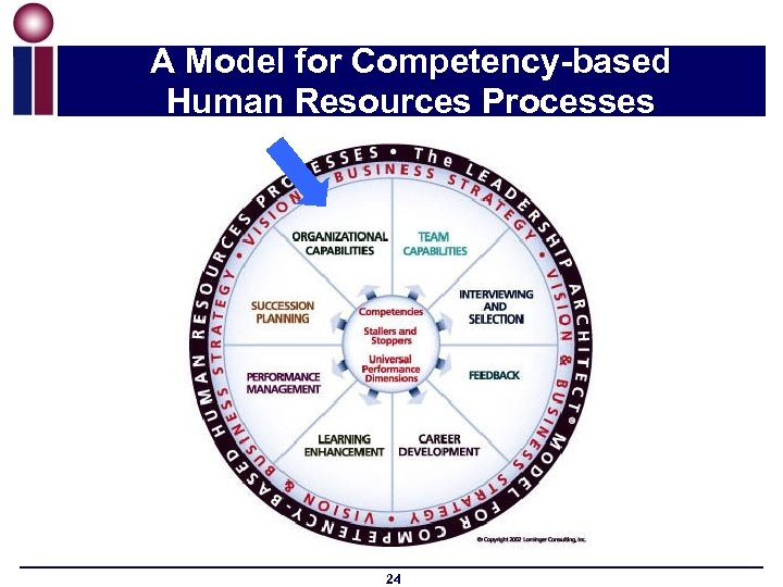 A Model for Competency-based Human Resources Processes 24